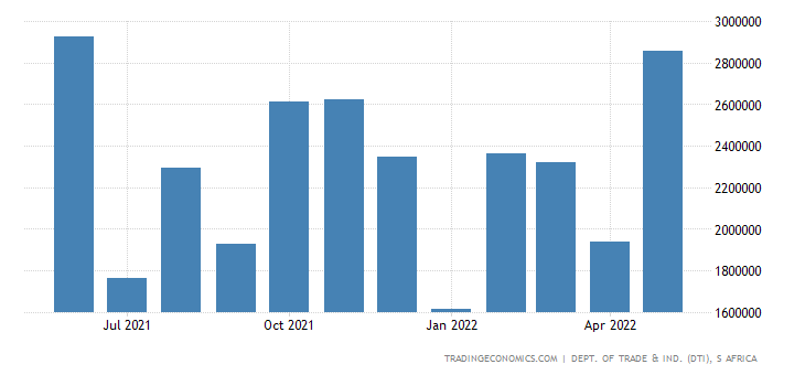 South Africa Imports of Iron & Steel