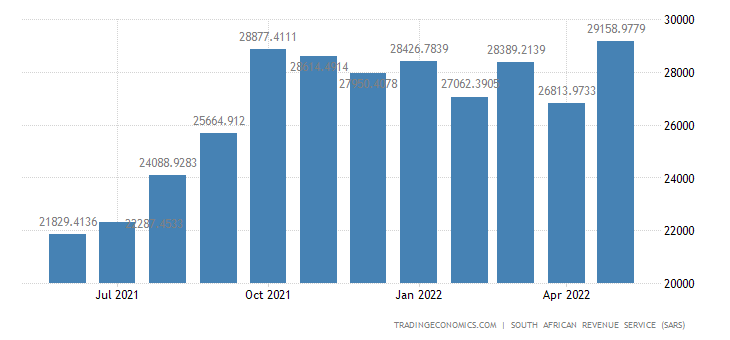 South Africa Imports of Machinery Mechanical & Electrical Appl