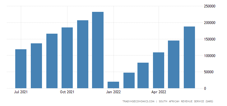 South Africa Imports of Mineral Products CMLV