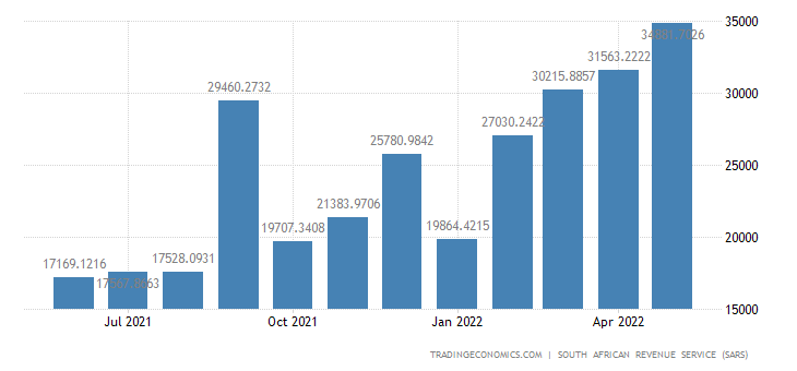 South Africa Imports of Mineral Products