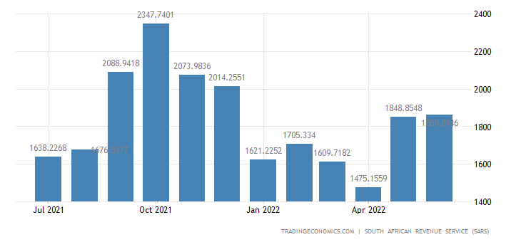 South Africa Imports of Miscellaneous Manufactured Goods