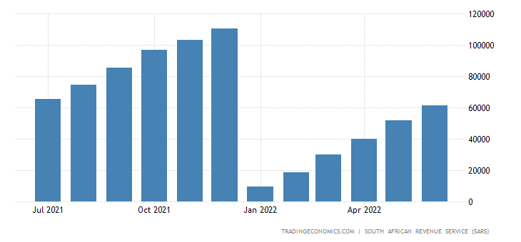 South Africa Imports of Original Equipment Components CMLV