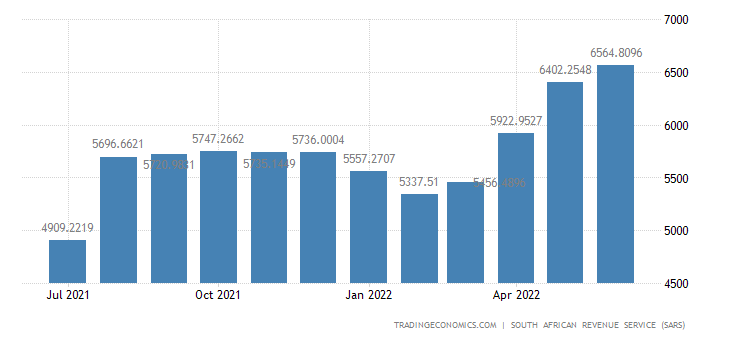 South Africa Imports of Plastic & Rubber Articles