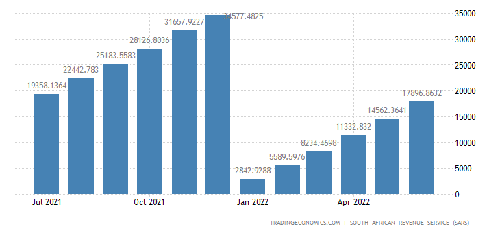 South Africa Imports of Prepared Foodstuffs CMLV