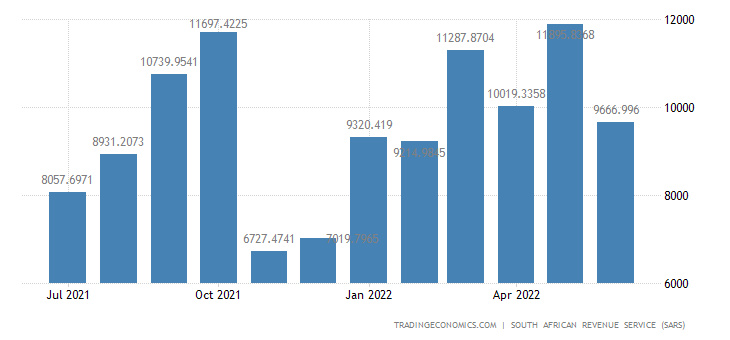 South Africa Imports of Special Classification Provisions Spar