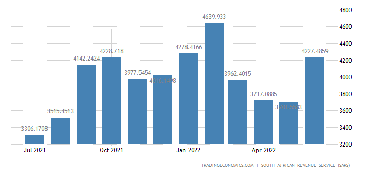 South Africa Imports of Textiles & Textile Products