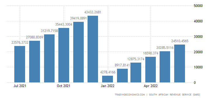 South Africa Imports of Textiles & Textiles Articles CMLV