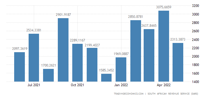South Africa Imports of Vegetable Products