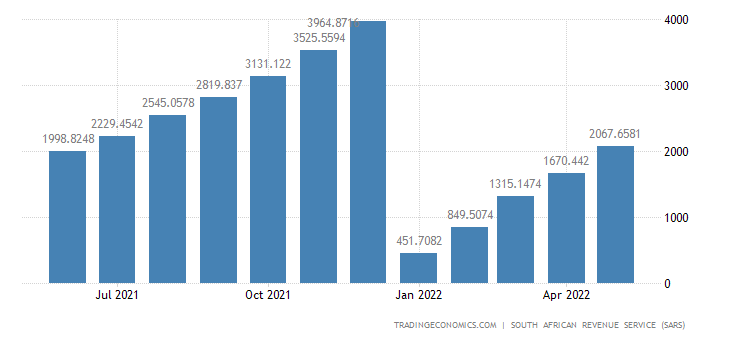 South Africa Imports of Wood & Articles of Wood CMLV