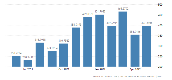 South Africa Imports of Wood & Wood Products