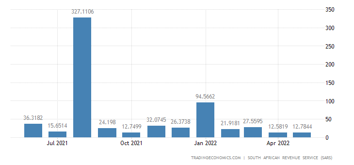 South Africa Imports of Works of Art & Antiques