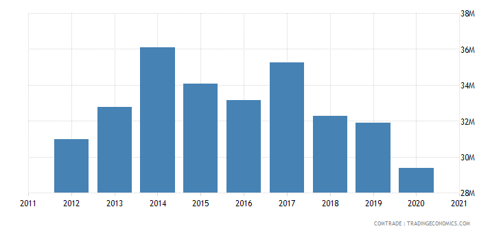 south africa imports sri lanka