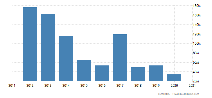 south africa imports ukraine
