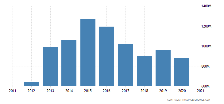 south africa imports vietnam