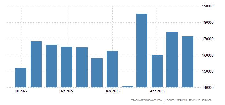 South Africa Imports | 2019 | Data | Chart | Calendar | Forecast | News
