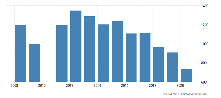 south africa industrial design applications nonresident by count wb data