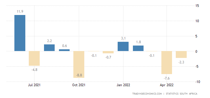 South Africa Manufacturing Production