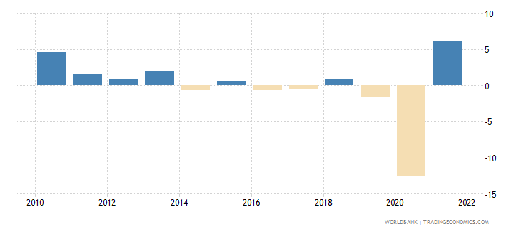south africa industry value added annual percent growth wb data