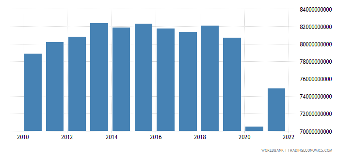 south africa industry value added constant 2000 us dollar wb data