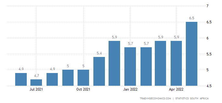 inflation in south africa South africa's consumer inflation rate jumped to 4,5% in april after reaching a seven-year low of 3,8% in march much of the increase was a result of price rises in product groups that attract specific taxes, namely alcohol, fuel and sugary drinks.