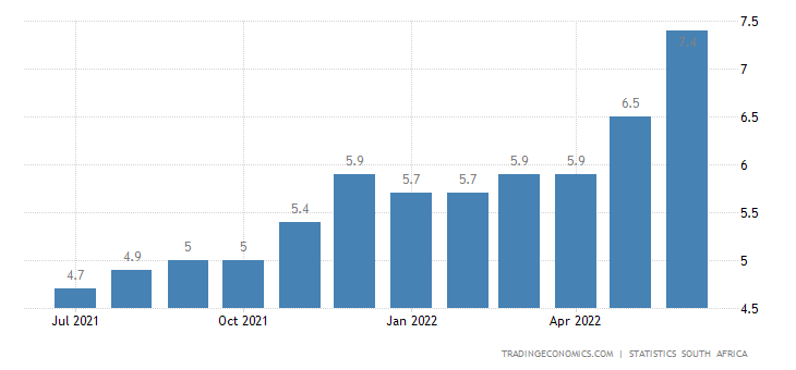 South Africa Inflation Rate | 2019 | Data | Chart | Calendar | Forecast