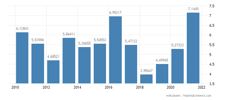 south africa inflation gdp deflator annual percent wb data
