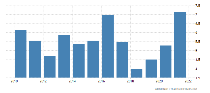 south africa inflation gdp deflator linked series annual percent wb data
