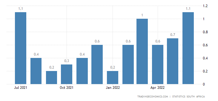 South Africa Inflation Rate Mom