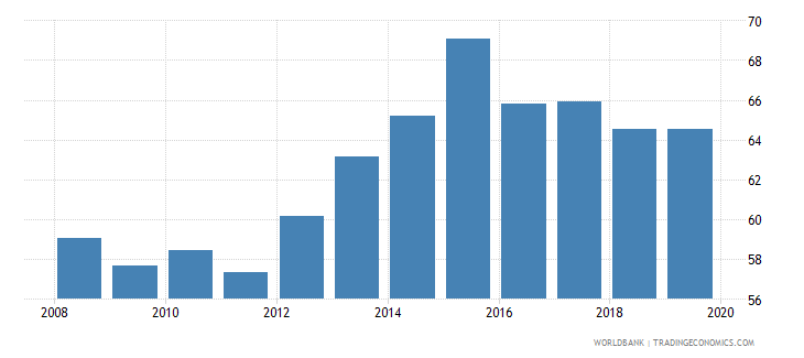 south africa insurance company assets to gdp percent wb data