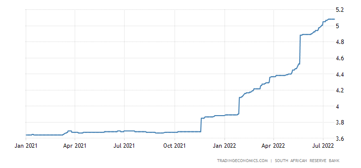 South Africa Three Month Interbank Rate