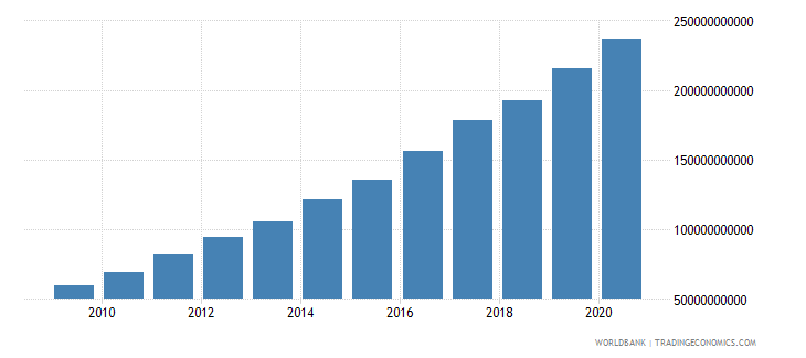south africa interest payments current lcu wb data