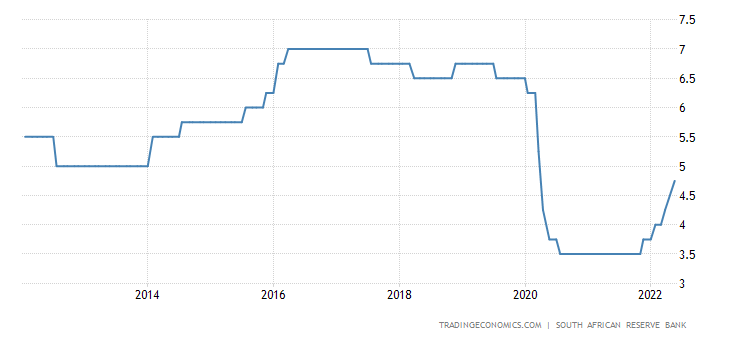 South Africa Interest Rate