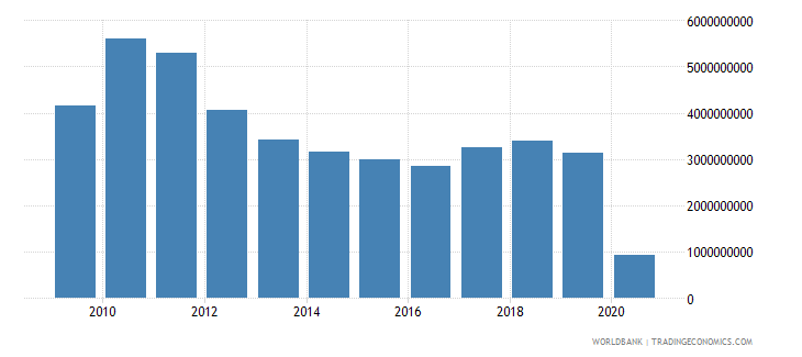 south africa international tourism expenditures for travel items us dollar wb data