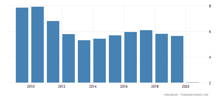 south africa international tourism expenditures percent of total imports wb data