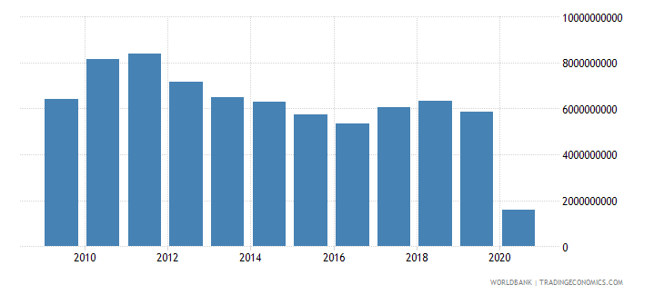 south africa international tourism expenditures us dollar wb data
