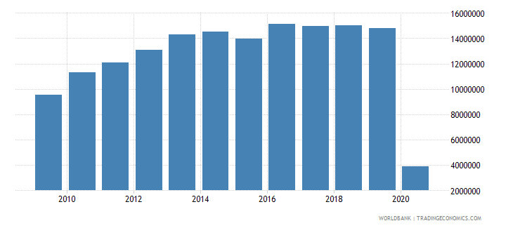 south africa international tourism number of arrivals wb data
