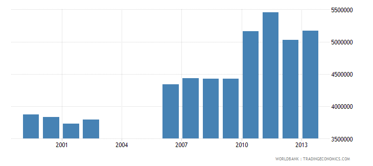 south africa international tourism number of departures wb data