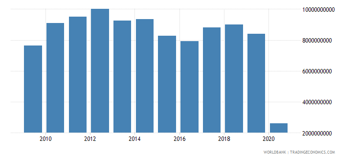 south africa international tourism receipts for travel items us dollar wb data
