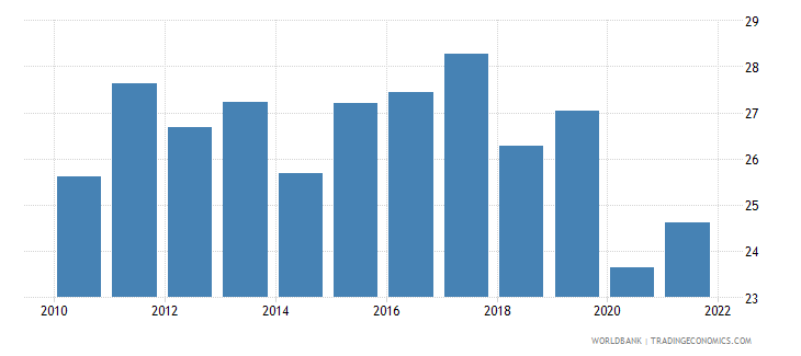south africa labor force participation rate for ages 15 24 female percent national estimate wb data