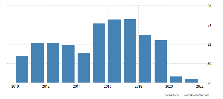 south africa labor force participation rate for ages 15 24 male percent national estimate wb data