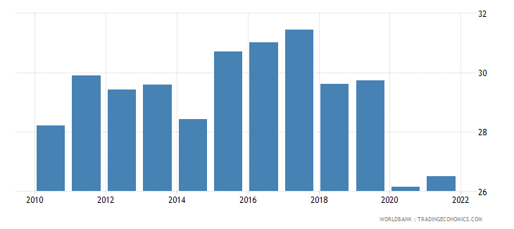 south africa labor force participation rate for ages 15 24 total percent national estimate wb data