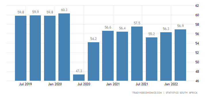 South Africa Labor Force Participation Rate