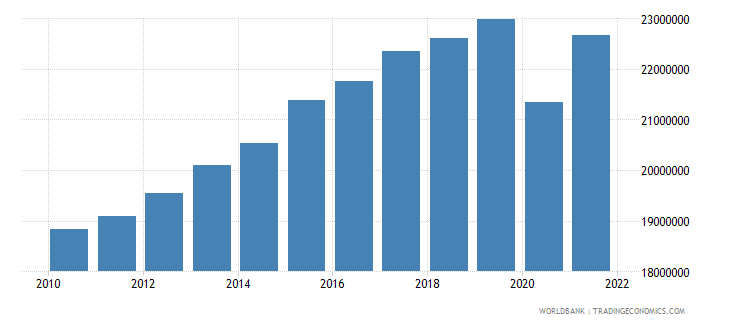 south africa labor force total wb data