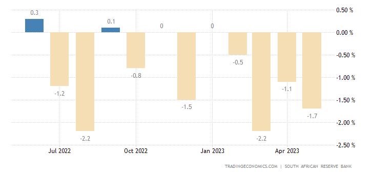 South Africa Leading Economic Index