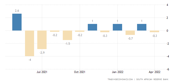 South Africa Leading Business Cycle Indicator MoM