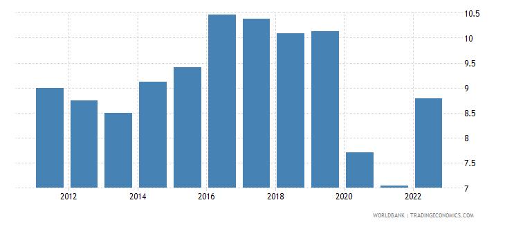 south africa lending interest rate percent wb data
