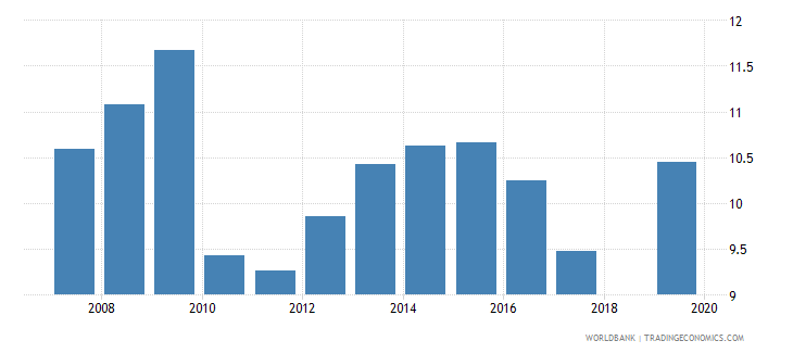 south africa life insurance premium volume to gdp percent wb data