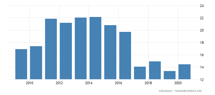 south africa liquid assets to deposits and short term funding percent wb data