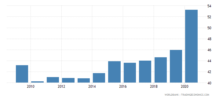 south africa liquid liabilities to gdp percent wb data