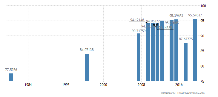 south africa literacy rate adult male percent of males ages 15 and above wb data